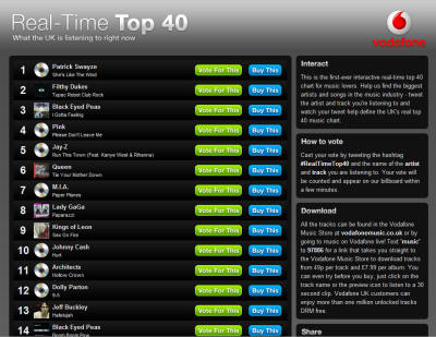vodafone real time top40 charts